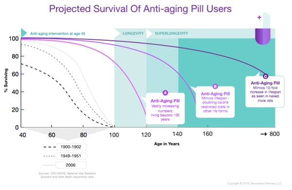 Chart: Projected Survival of Anti-aging-pill users