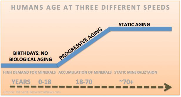 Chart: Humans age at 3 different speeds