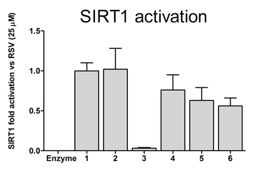 Chart: Sirt1 Activation