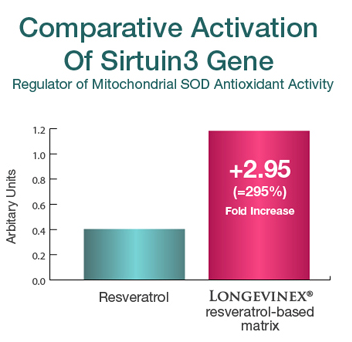 Chart: Comparative Activation Of Sirtuin3 Gene: Resveratrol vs Longevinex