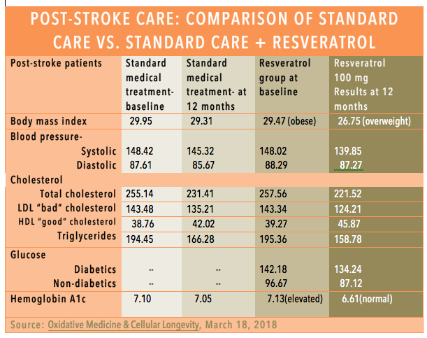 Comparison chart: post stroke care