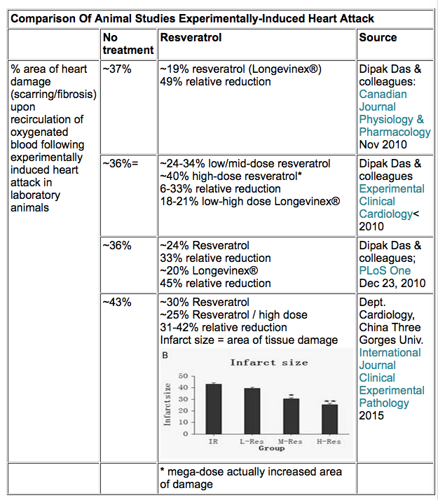 Table: Comparison of Animal Studies Experimentally-Induced Heart Attack