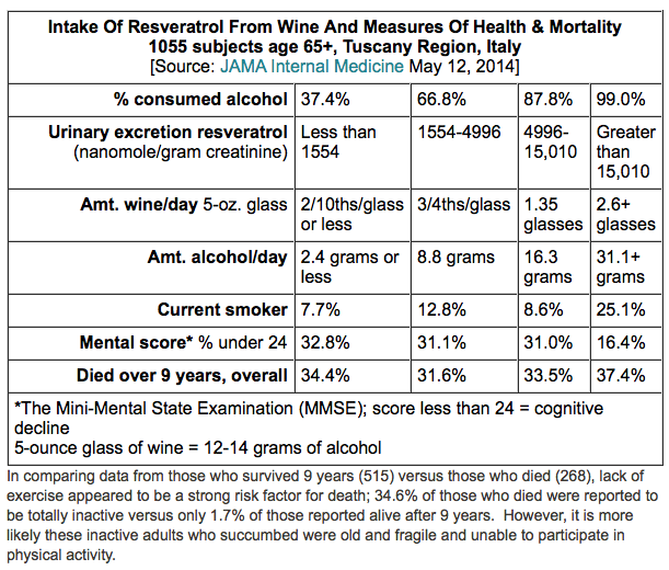 Table: Intake of Resveratrol from Wine And measures of Health and Mortality