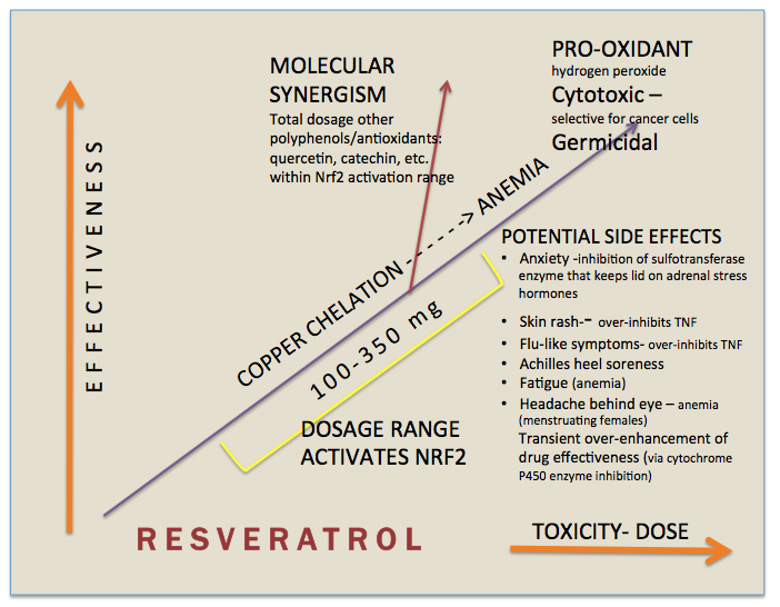 Chart: Resveratrol effectiveness - toxicity