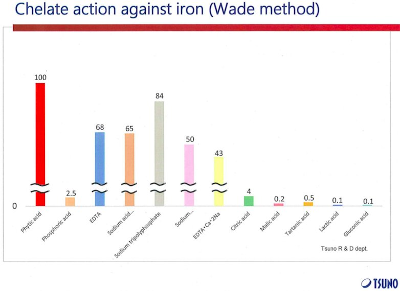 Chart: chelate action against iron - comparison