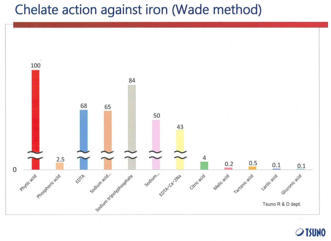 Chart: Chelate action against Iron