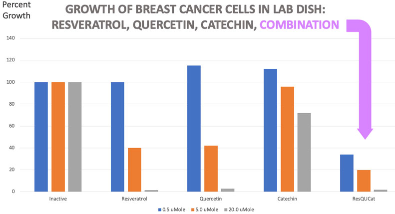 Chart, comparison: Breast Cancer growth
