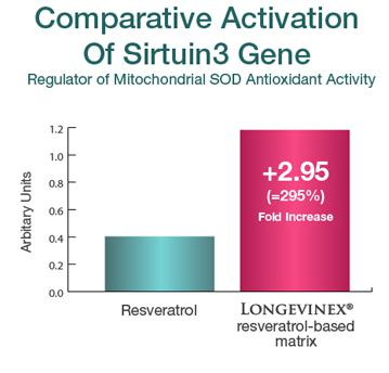 Chart: Comparative Activation of Sirtuin3 Gene