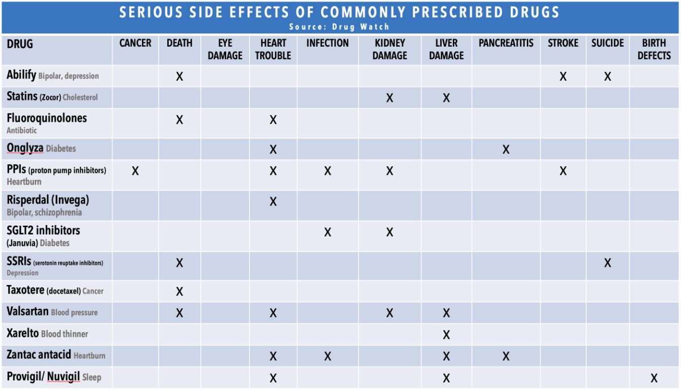 Table: Drugs - serious side effects